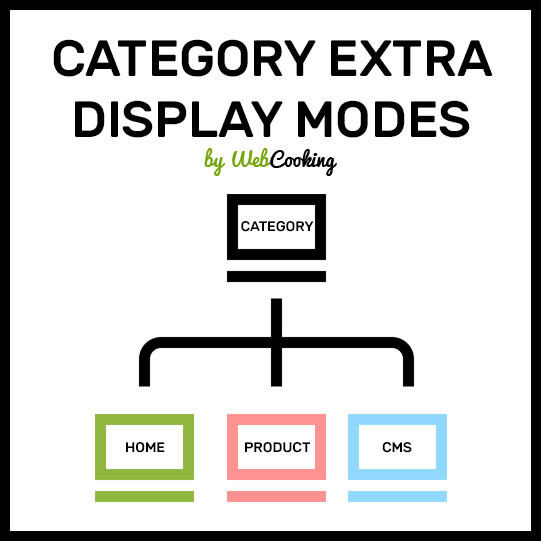 Category Extra Display Modes